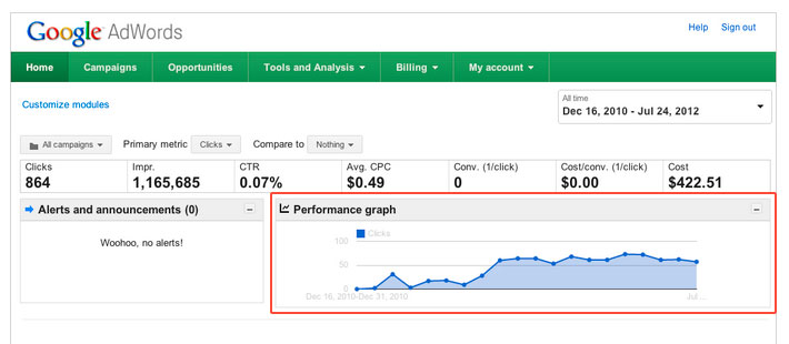 google-adwords-ppc