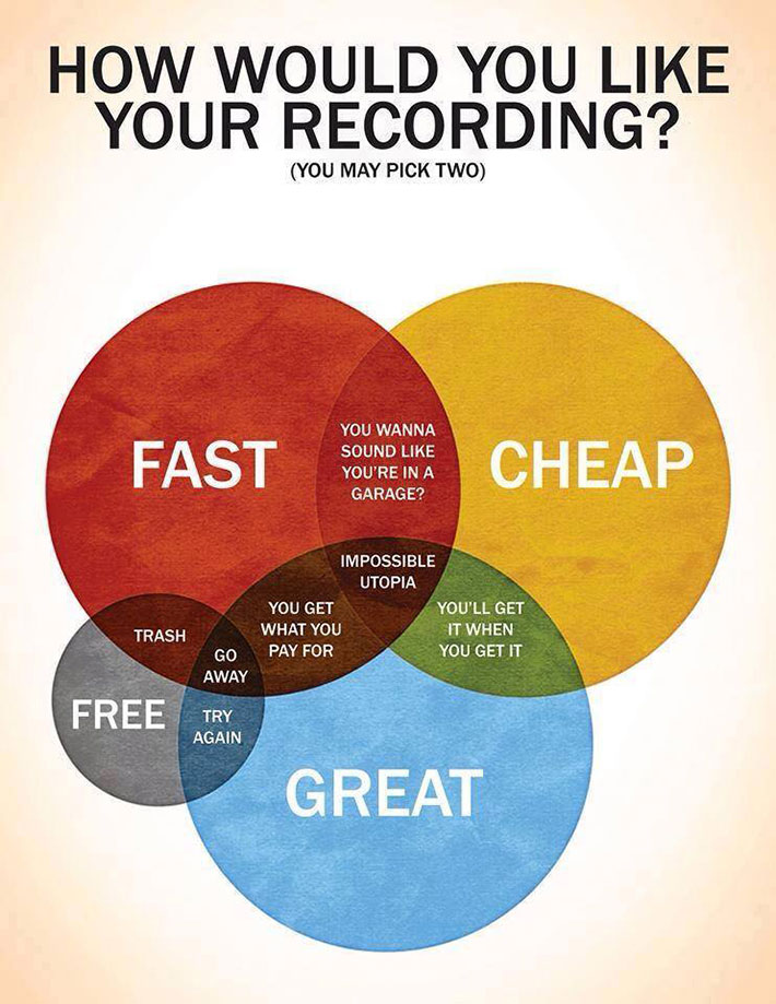 how-would-you-like-your-recording-infografía