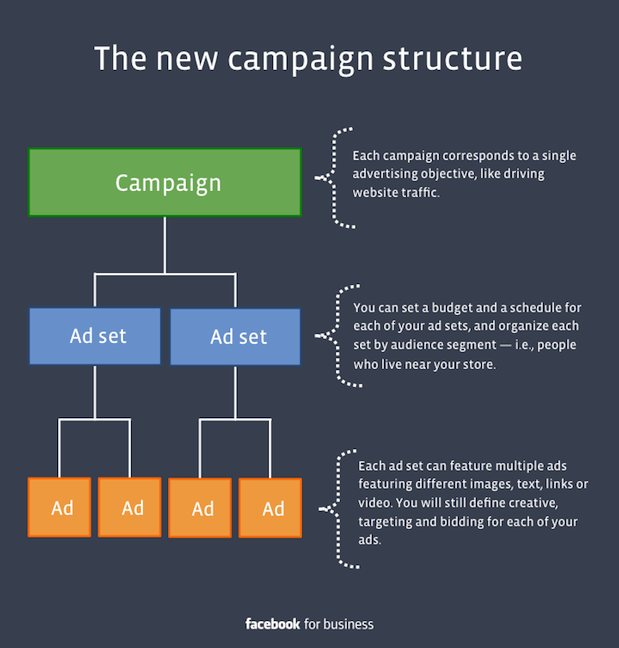 facebook-new-campaign-structure