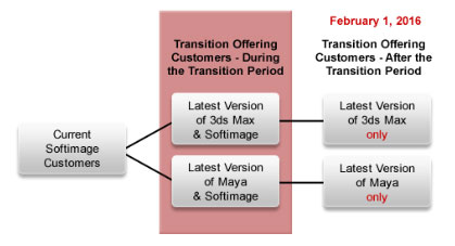 autodesk-softimage-transition-3ds-max-maya