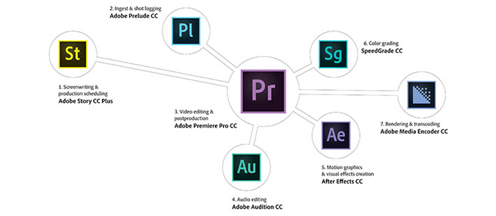 adobe-pro-video-apps-nab-2014