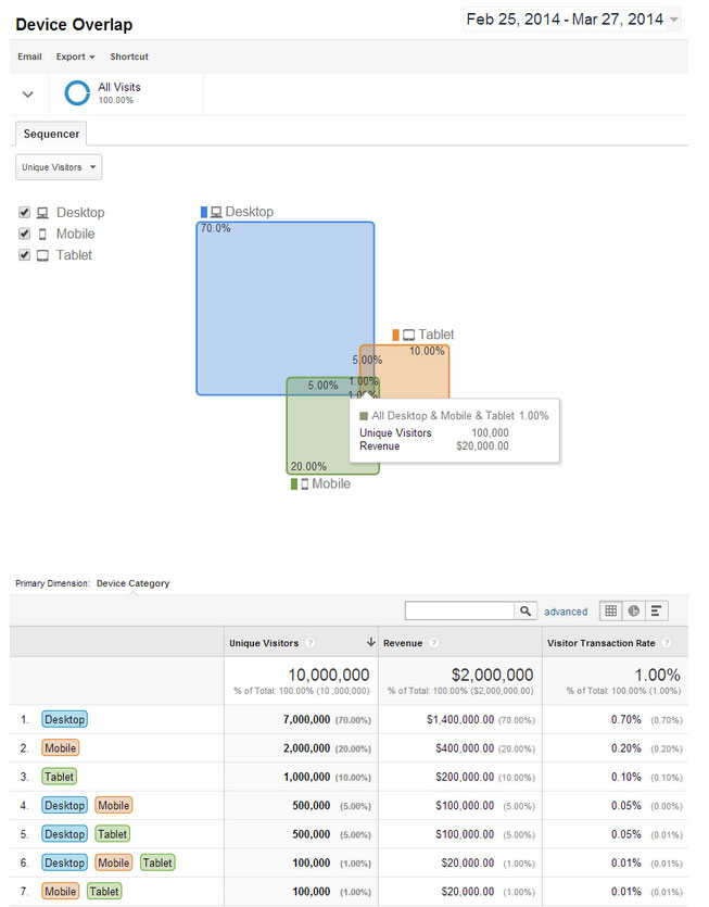 google-universal-analytics-cross-device-reports