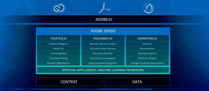 adobe-sensei-inteligencia-artificial-big-data